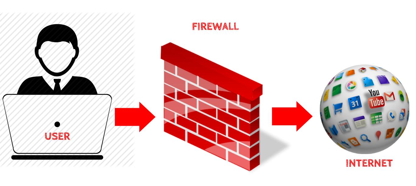 Sites de bloqueio de usuários-firewall-internet
