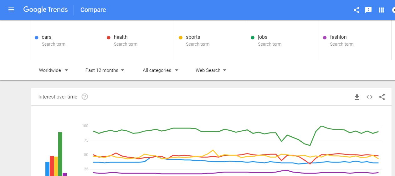 google trends compare 5 items