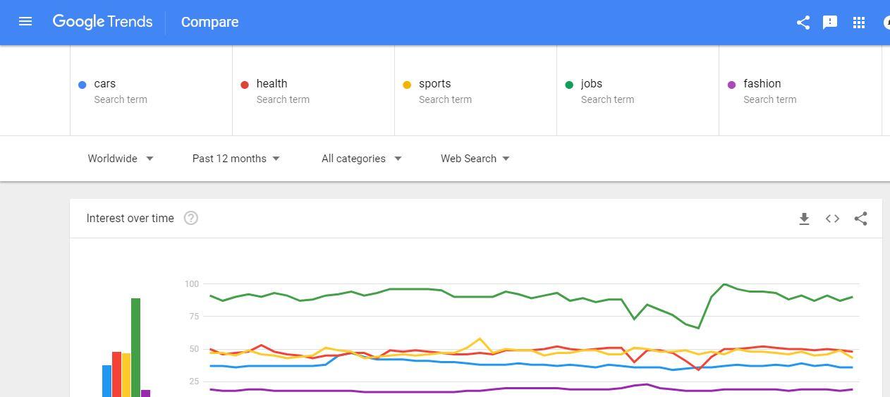 google trends compare 5 items